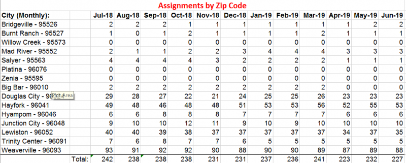 Service Delivery Capacity-Assignments by zip code